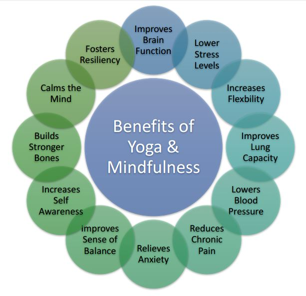12Benefits-of-Yoga